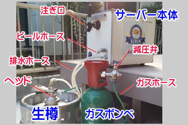 ビールサーバー構成図